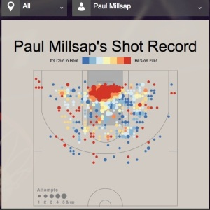 Millsap all