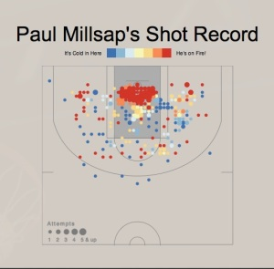 Millsap at home