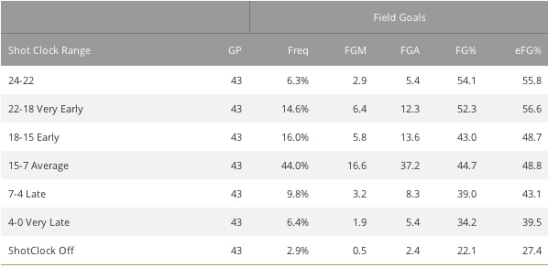 OKC FIELD GOAL PERCENTAGE BASED ON SHOT CLOCK